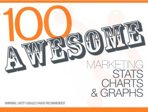 100 Awesome Marketing Stats from Hubspot